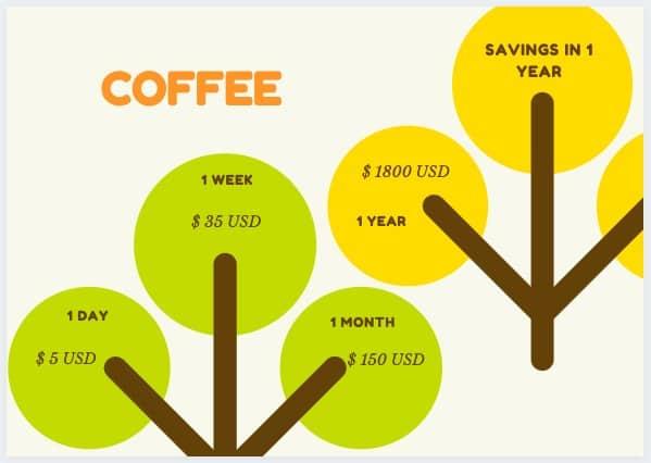 COFFEE expenses